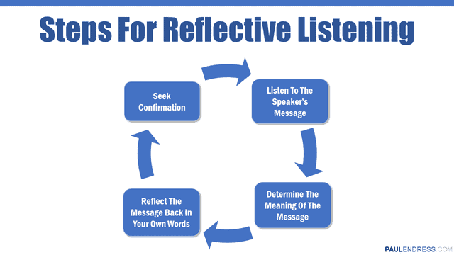 Steps For Reflective Listening